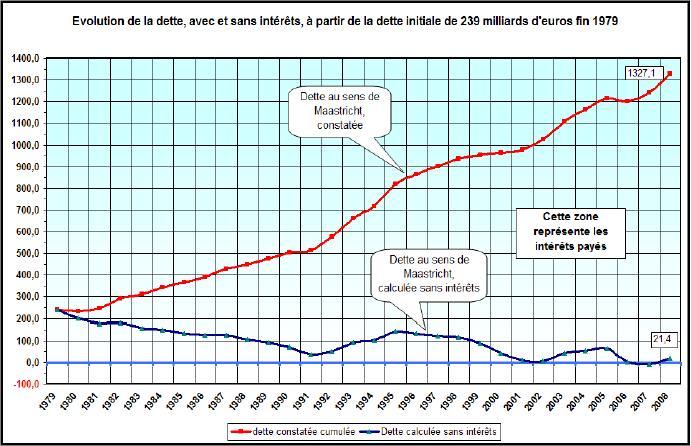 Dette_evolution_avec_et_sans_interets_G Keynes